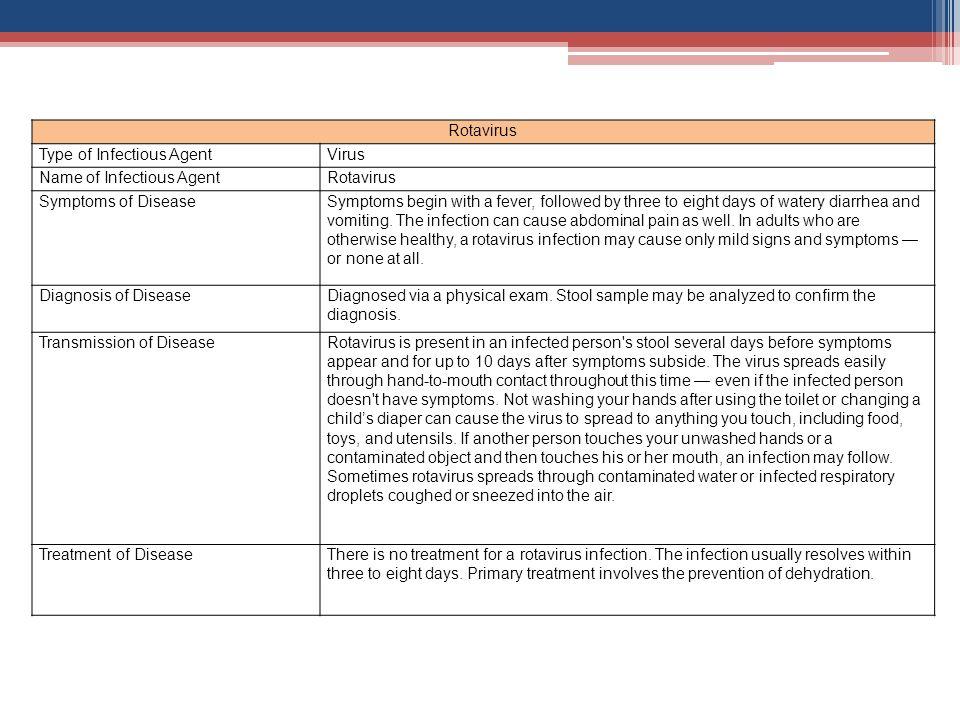 Rotavirus Type of Infectious Agent. Virus. Name of Infectious Agent. Symptoms of Disease.