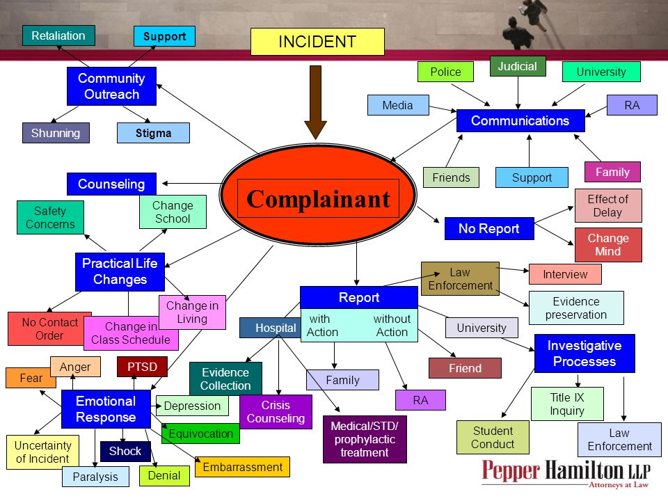 Complainant INCIDENT Community Outreach Communications Counseling