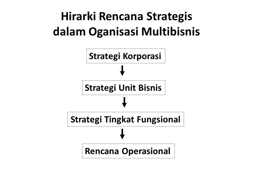 Hirarki Rencana Strategis dalam Oganisasi Multibisnis