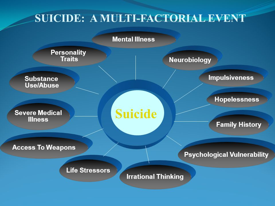 SUICIDE: A MULTI-FACTORIAL EVENT Psychological Vulnerability