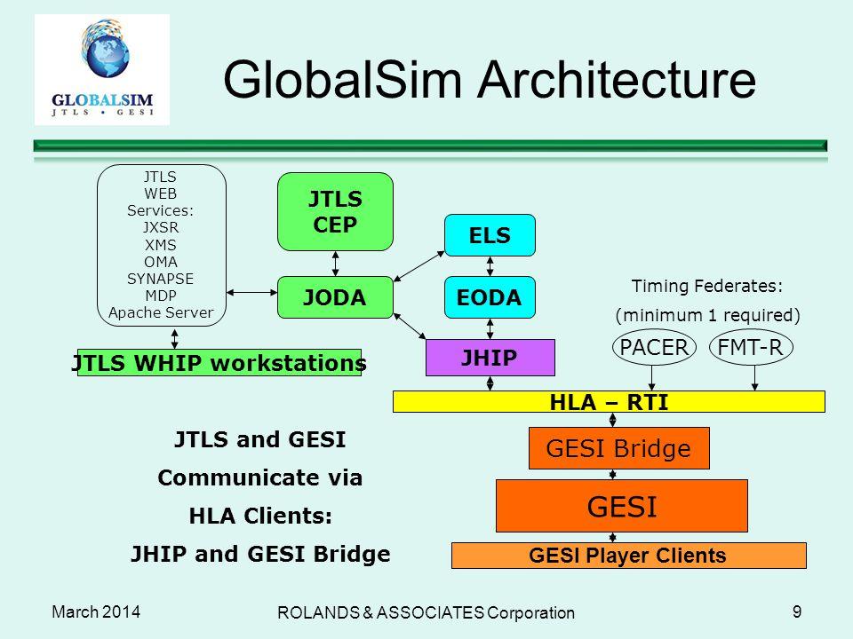 GlobalSim Architecture