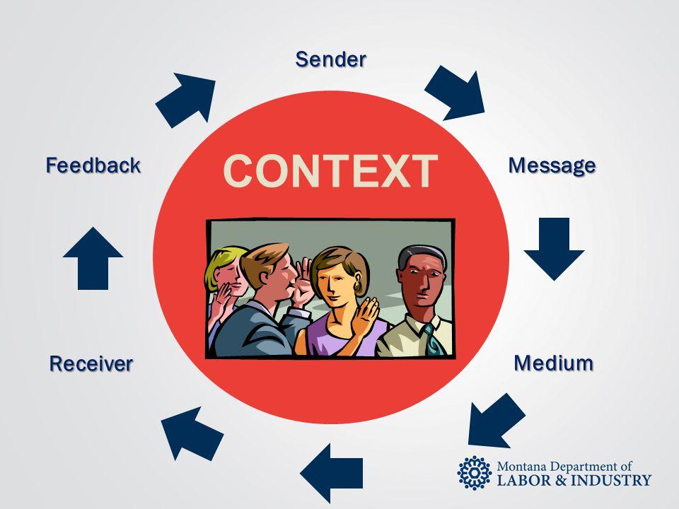 Sender CONTEXT Feedback Message Receiver Medium