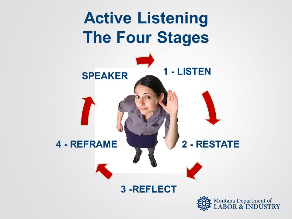 Active Listening The Four Stages