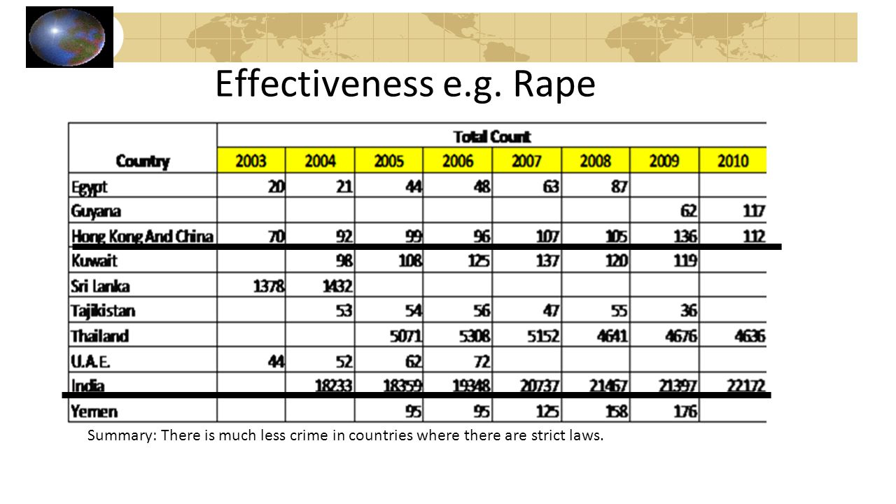 Effectiveness e.g. Rape Summary: There is much less crime in countries where there are strict laws.