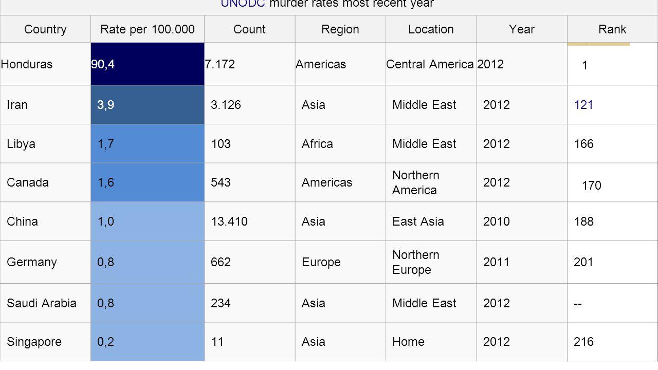 UNODC murder rates most recent year