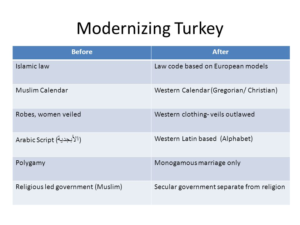 Modernizing Turkey Before After Islamic law