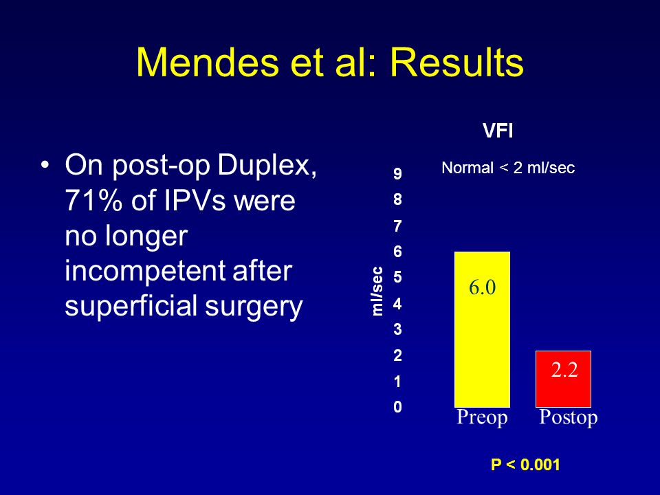 Mendes et al: Results On post-op Duplex, 71% of IPVs were no longer incompetent after superficial surgery.