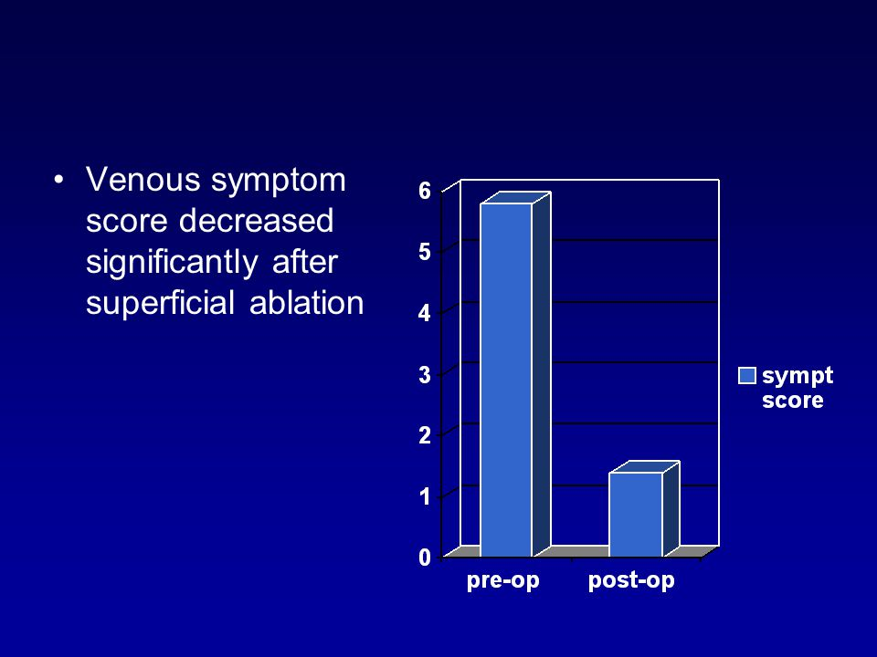 Venous symptom score decreased significantly after superficial ablation