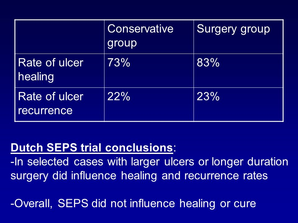 Conservative group Surgery group. Rate of ulcer healing. 73% 83% Rate of ulcer recurrence. 22%