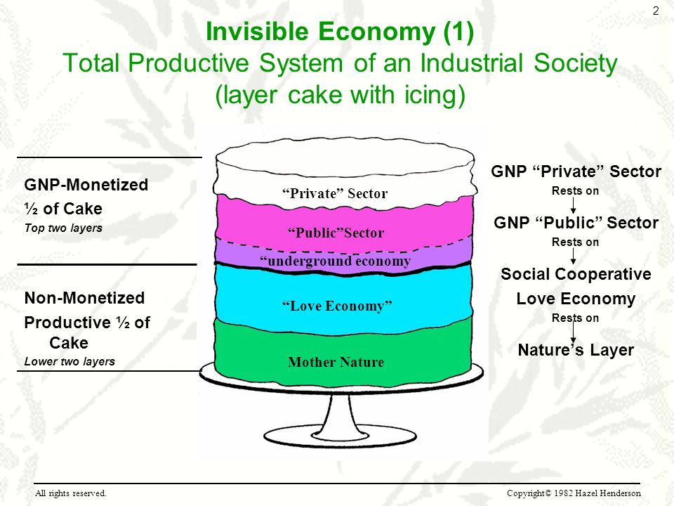 Invisible Economy (1) Total Productive System of an Industrial Society (layer cake with icing)