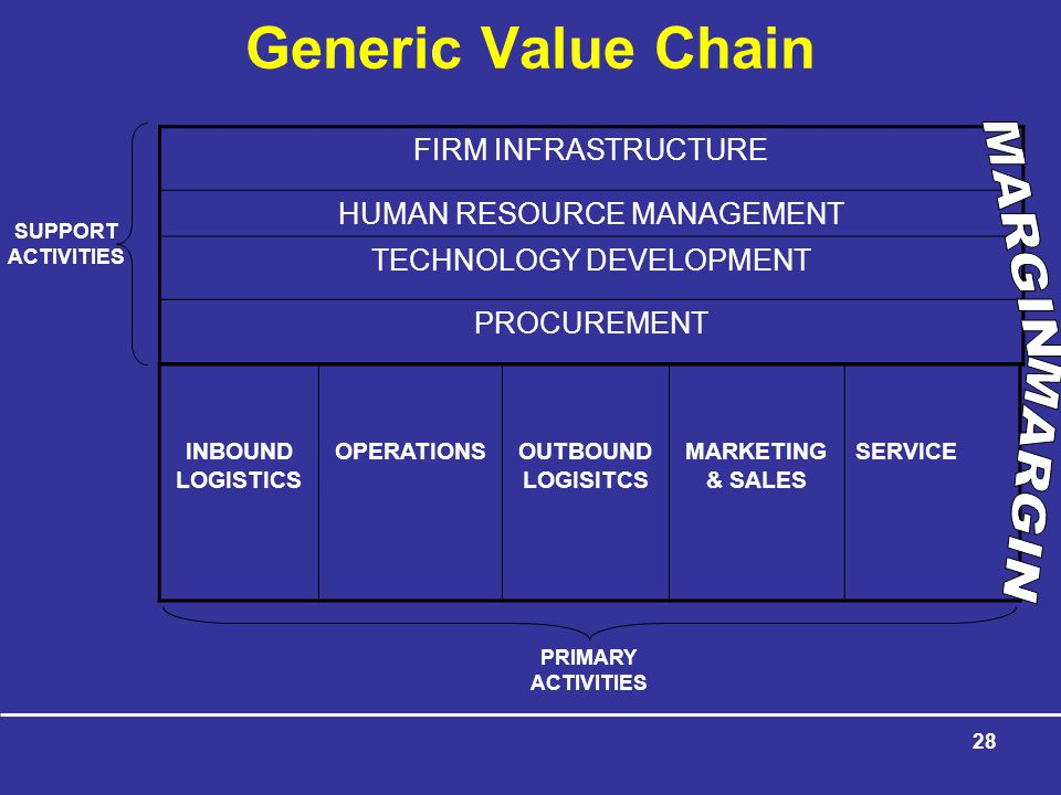 Generic Value Chain FIRM INFRASTRUCTURE HUMAN RESOURCE MANAGEMENT