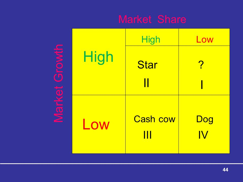 High Low Market Growth II I Market Share Star III IV High Low