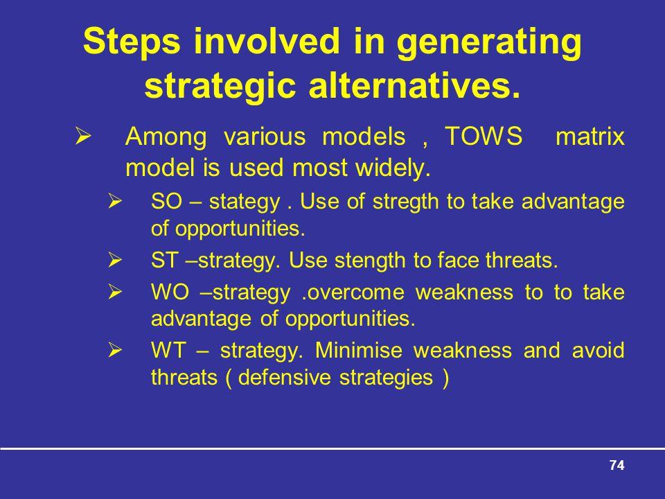 Steps involved in generating strategic alternatives.