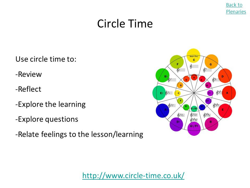 Circle Time Use circle time to: Review Reflect Explore the learning