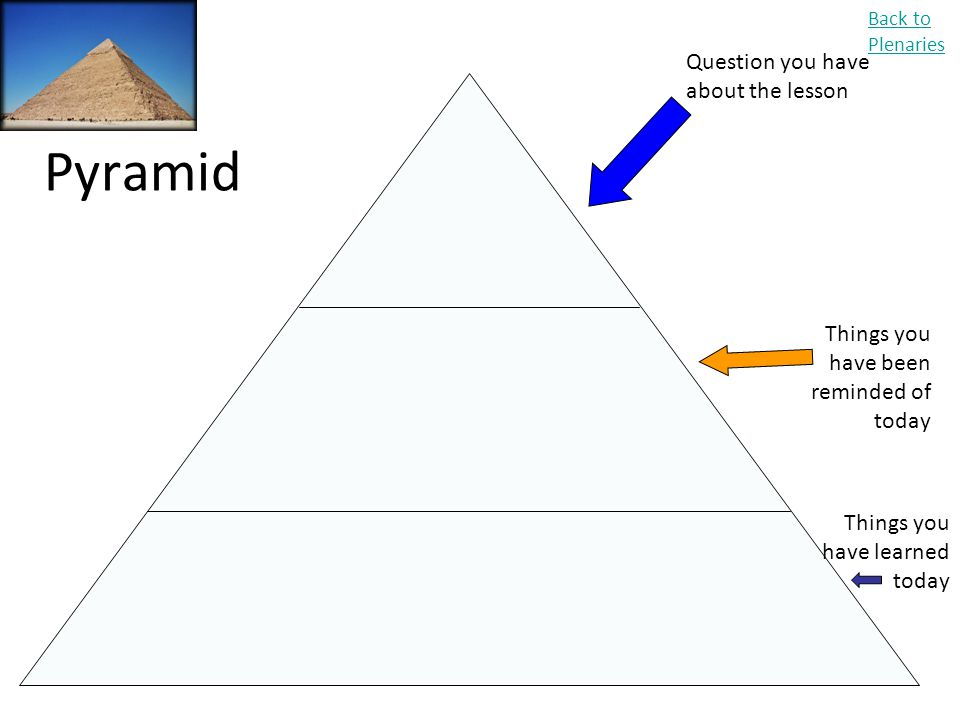 Pyramid Question you have about the lesson
