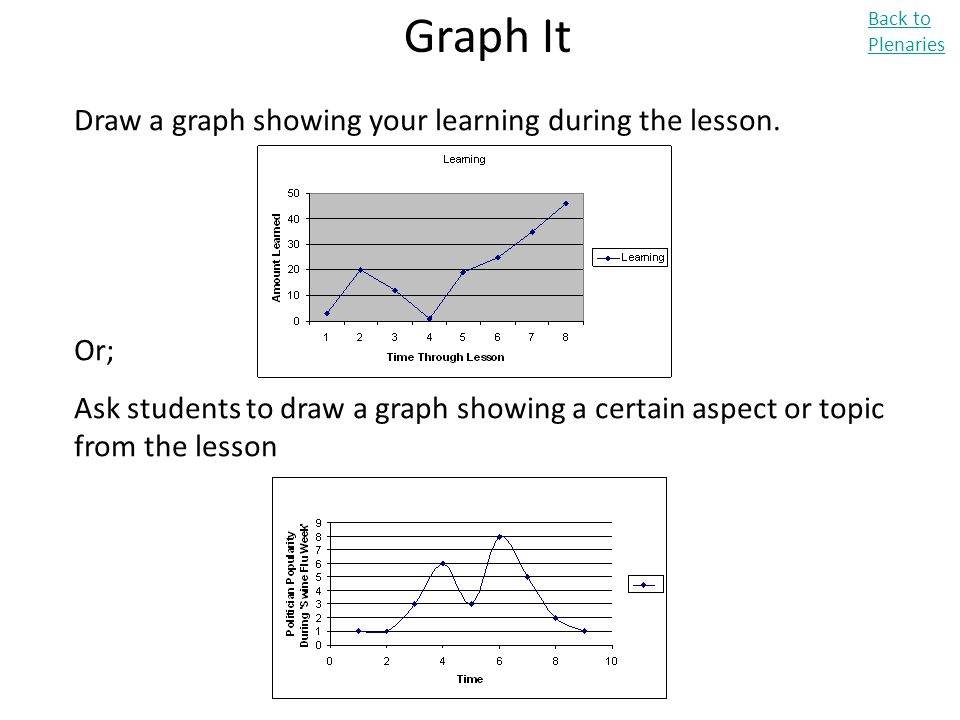 Graph It Draw a graph showing your learning during the lesson. Or;