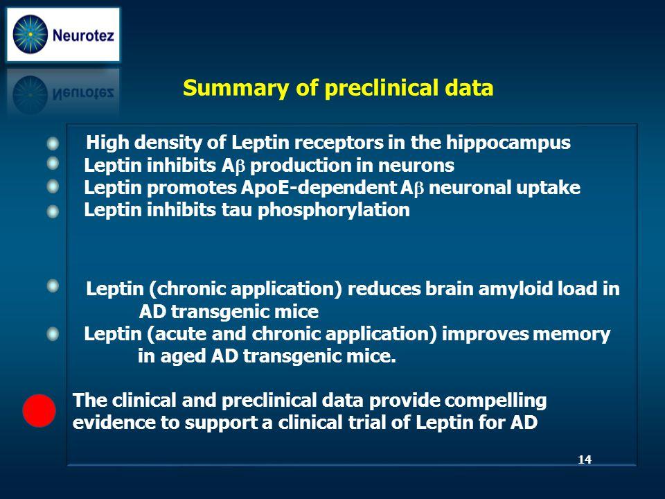 Summary of preclinical data