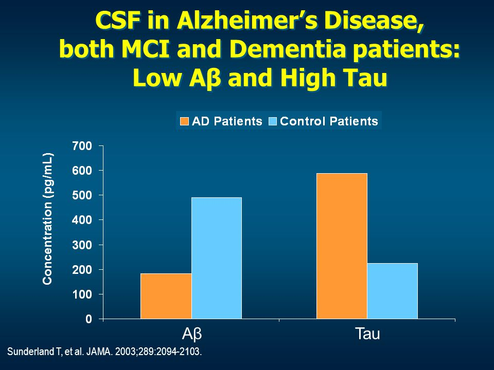 CSF in Alzheimer's Disease, both MCI and Dementia patients: Low Aβ and High Tau
