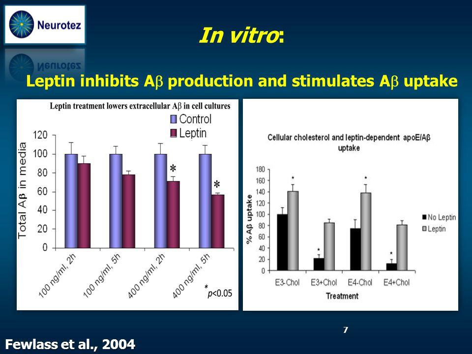 Leptin inhibits Ab production and stimulates Ab uptake