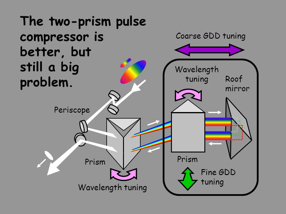 The two-prism pulse compressor is better, but still a big problem.
