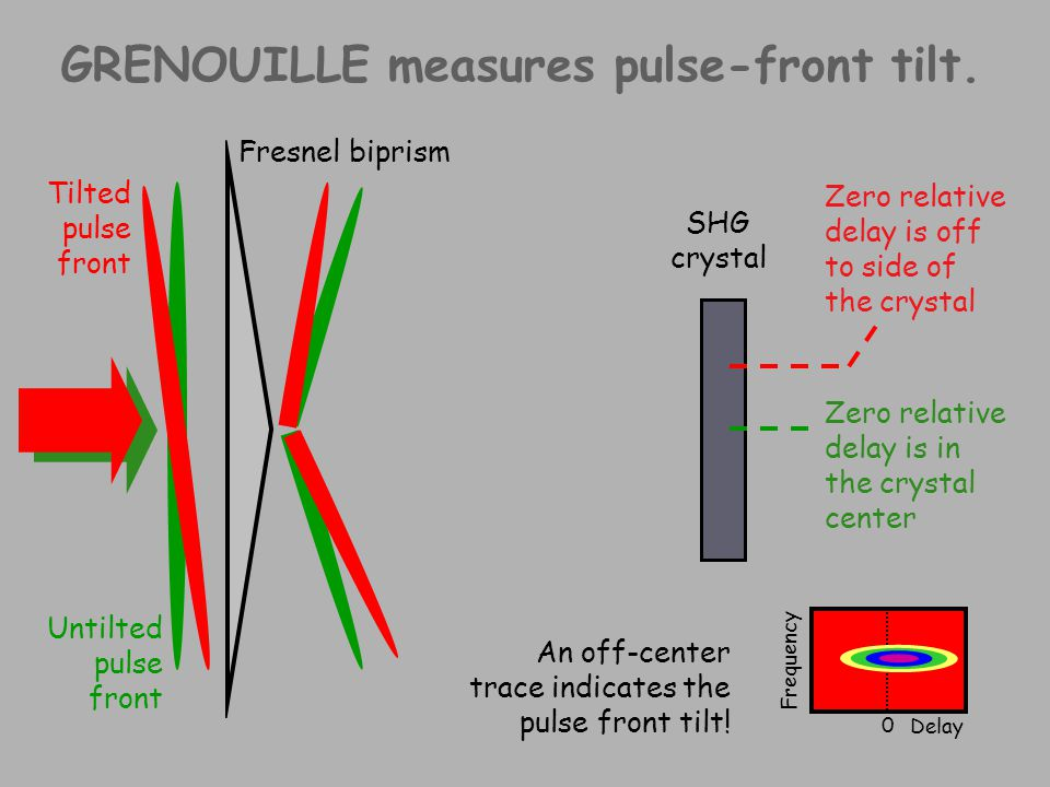 GRENOUILLE measures pulse-front tilt.