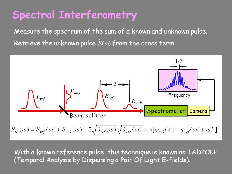Spectral Interferometry