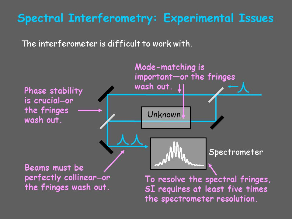 Spectral Interferometry: Experimental Issues