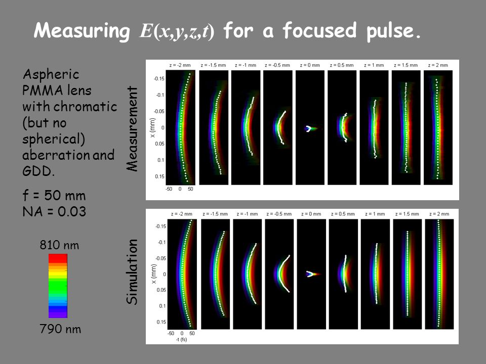 Measuring E(x,y,z,t) for a focused pulse.