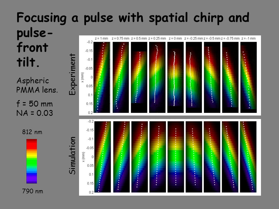 Focusing a pulse with spatial chirp and pulse- front tilt.