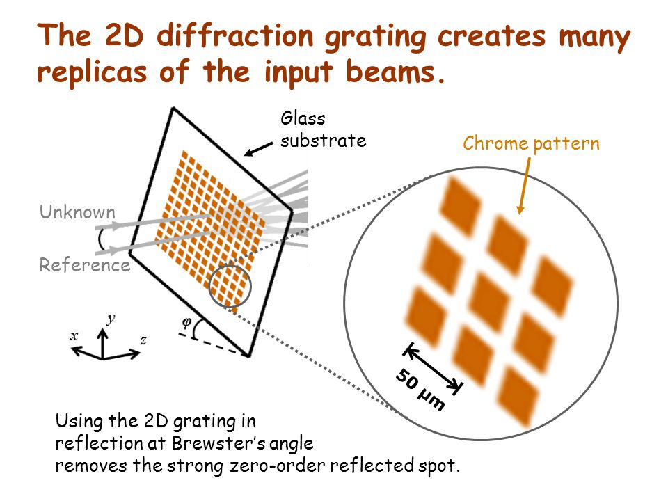 The 2D diffraction grating creates many replicas of the input beams.