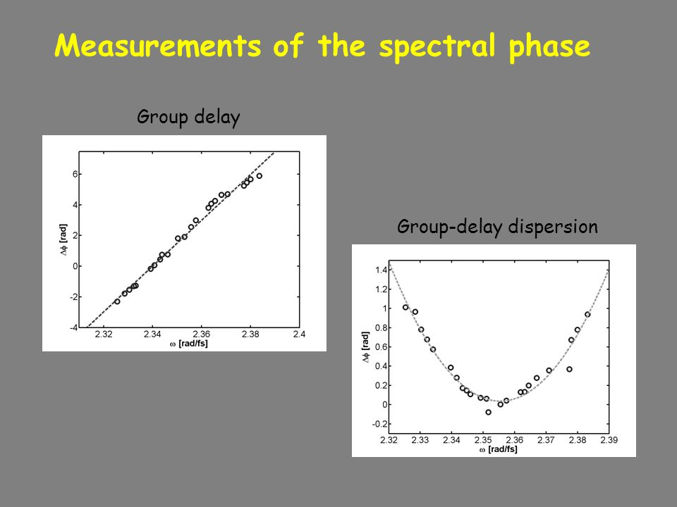 Measurements of the spectral phase