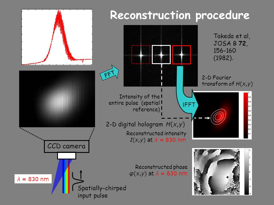 Reconstruction procedure
