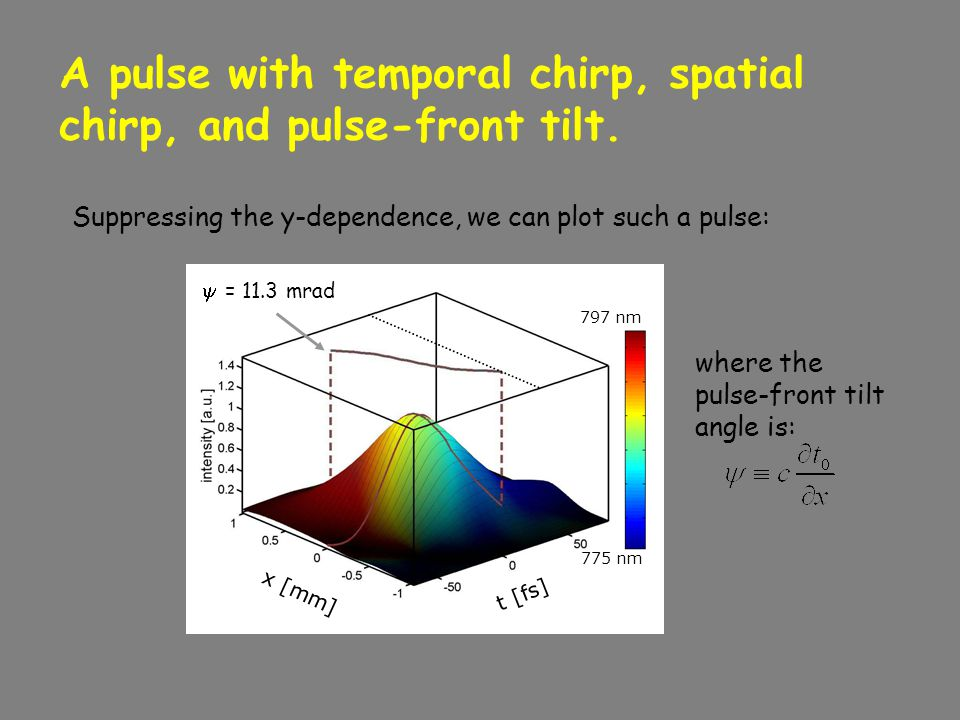 A pulse with temporal chirp, spatial chirp, and pulse-front tilt.