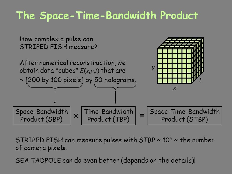 The Space-Time-Bandwidth Product
