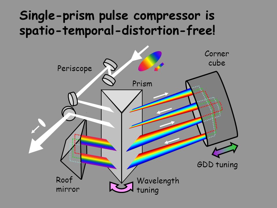 Single-prism pulse compressor is spatio-temporal-distortion-free!