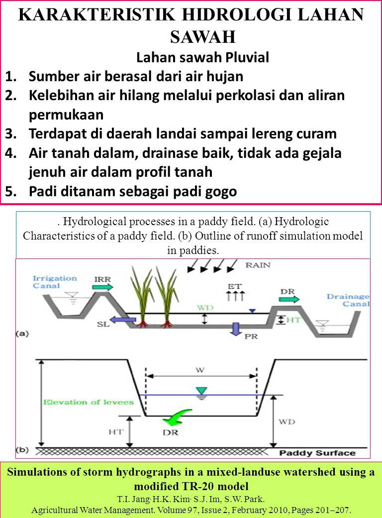 KARAKTERISTIK HIDROLOGI LAHAN SAWAH Lahan sawah Pluvial