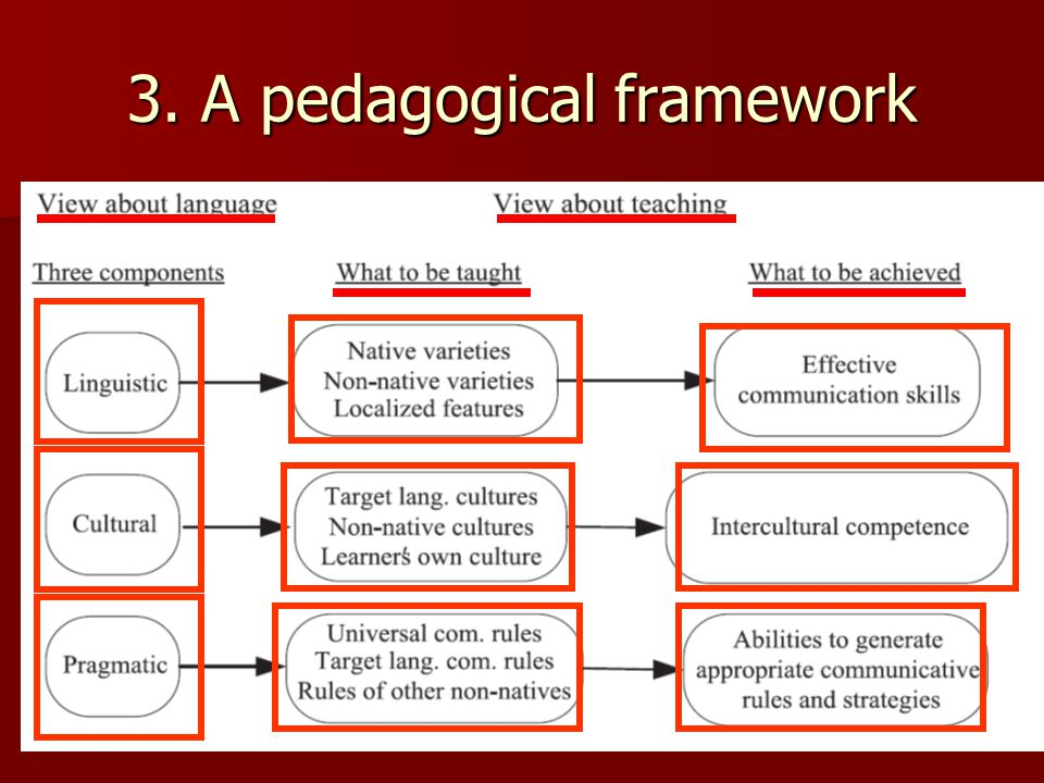 3. A pedagogical framework