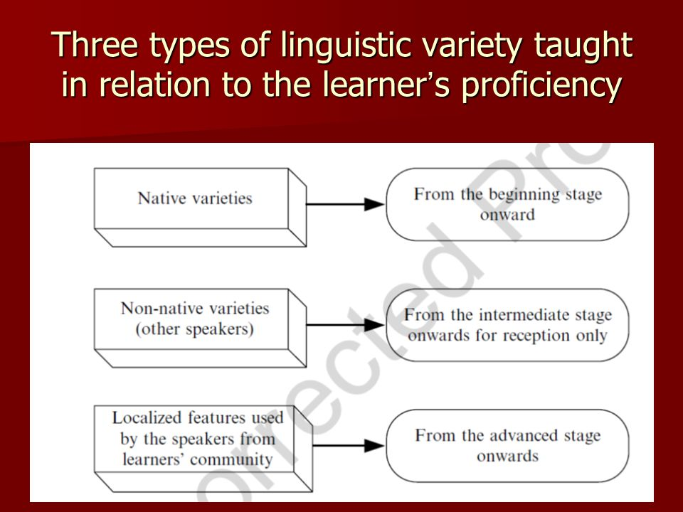 Three types of linguistic variety taught in relation to the learner's proficiency