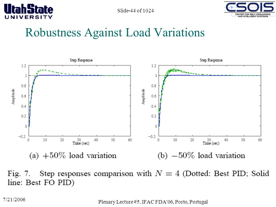Robustness Against Load Variations