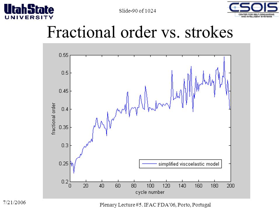 Fractional order vs. strokes