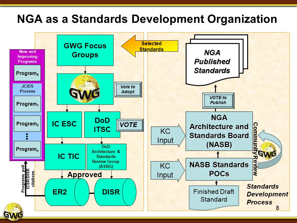 NGA as a Standards Development Organization