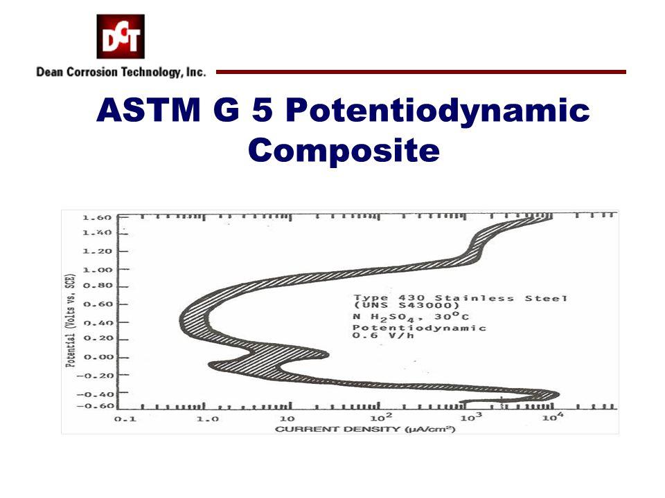 ASTM G 5 Potentiodynamic Composite