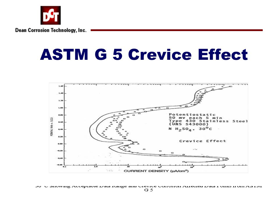 ASTM G 5 Crevice Effect