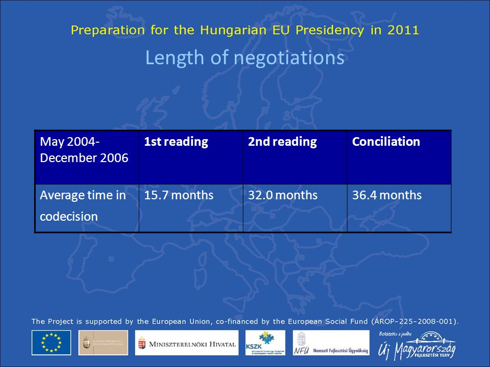 Length of negotiations