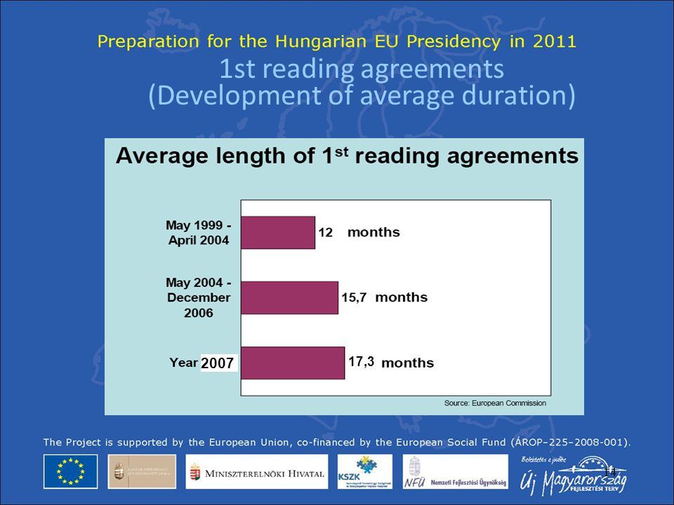 1st reading agreements (Development of average duration)