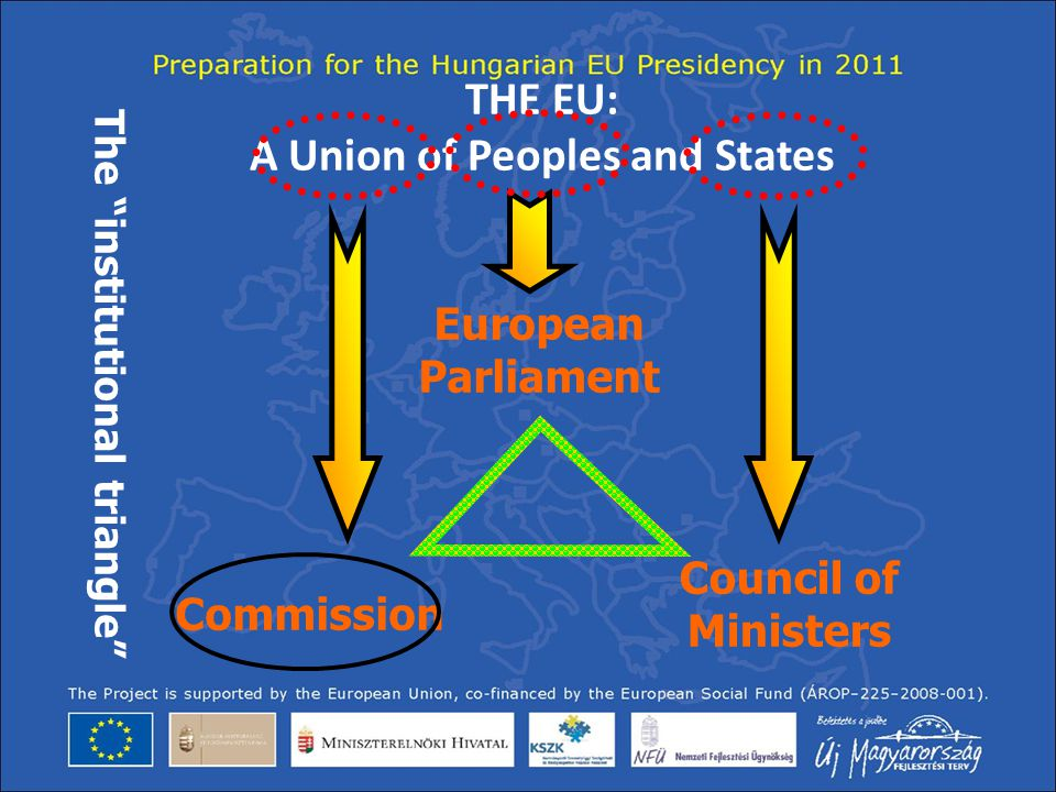 THE EU: A Union of Peoples and States The institutional triangle