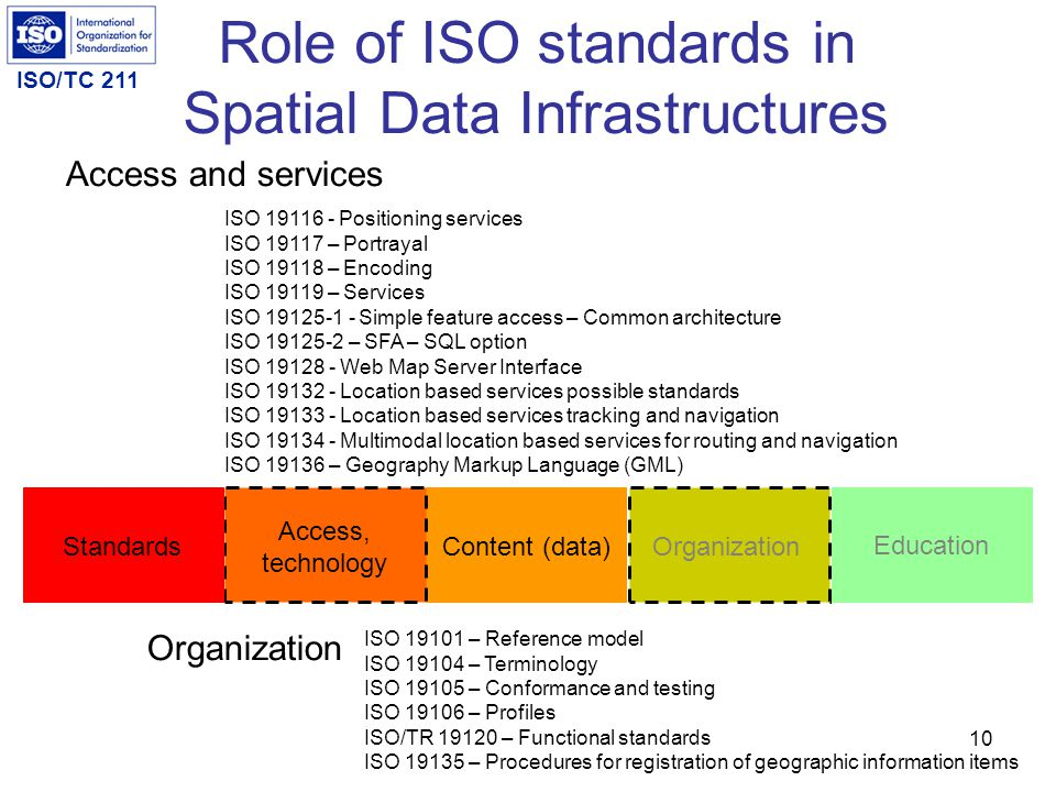 Role of ISO standards in Spatial Data Infrastructures