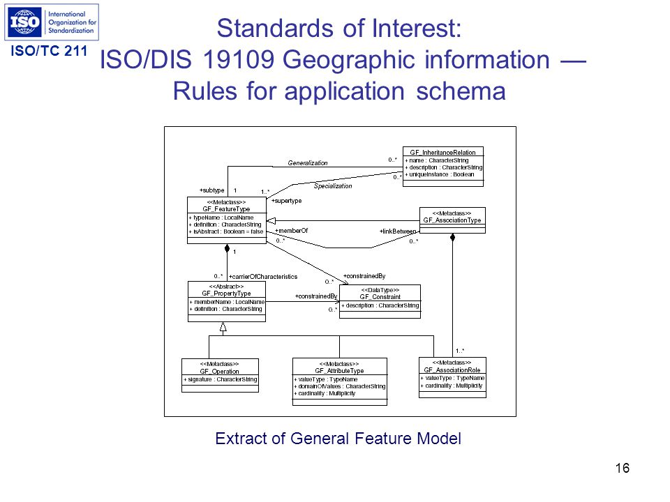 Standards of Interest: ISO/DIS 19109 Geographic information — Rules for application schema