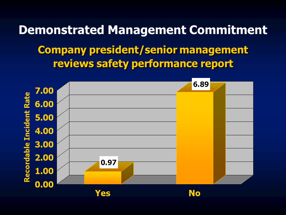 Demonstrated Management Commitment