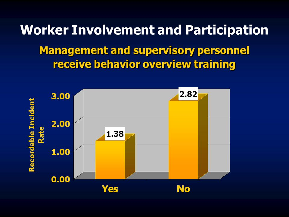 Worker Involvement and Participation
